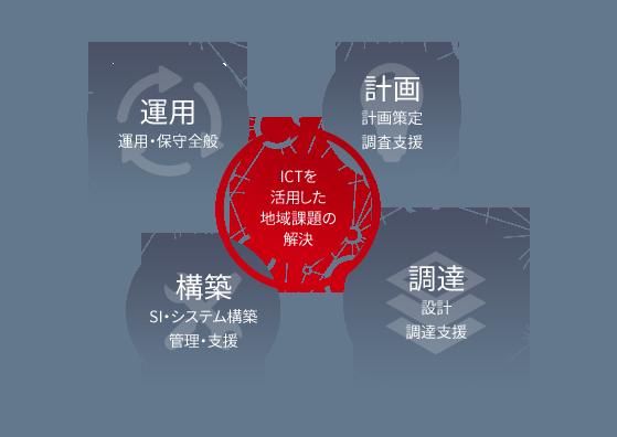 自治体ICTライフサイクルに対するサポート