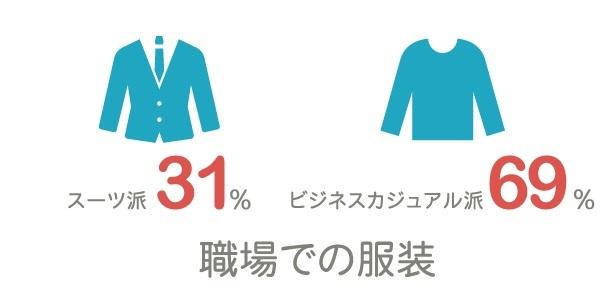 未婚・既婚の割合
